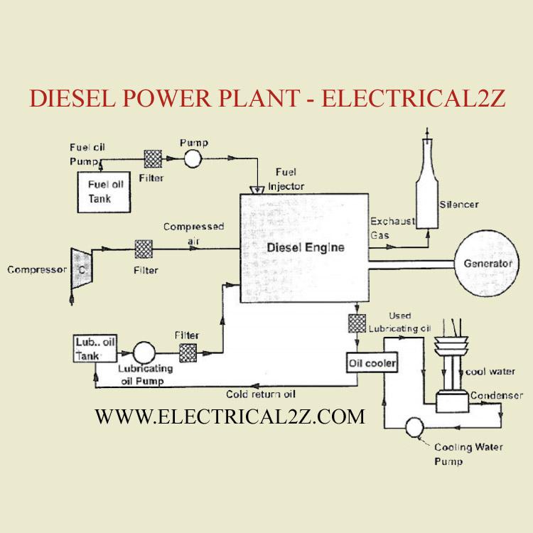 diesel electric power plant, diesel power plant, diesel engine