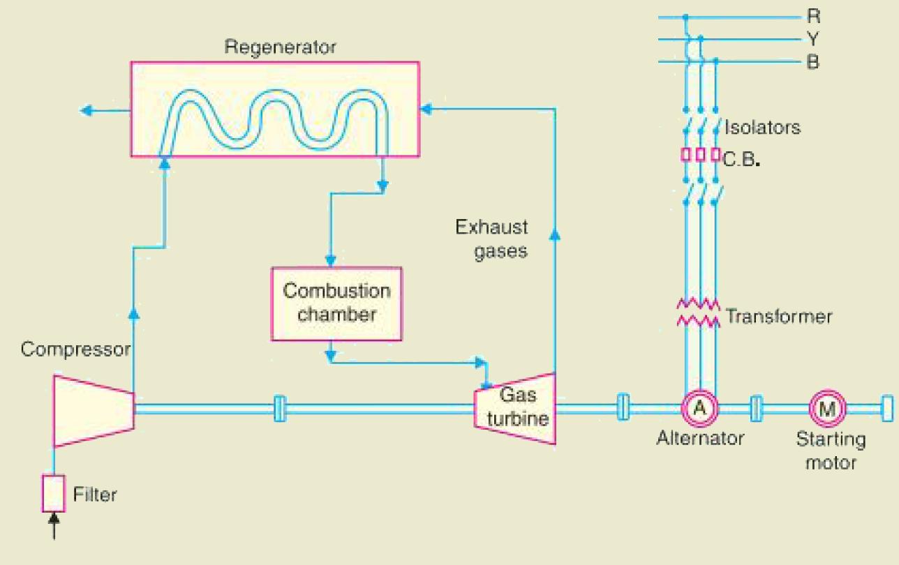 gas-turbine-power-plant, gas-turbine-power-station