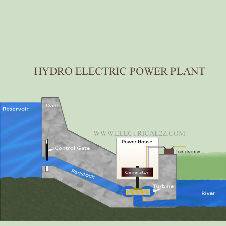 hydro power plant, hydroelectric power plant, hydro power generation, working of hydro power plant