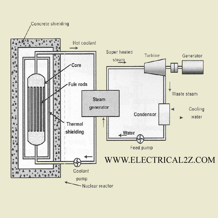 nuclear power plant, nuclear reactor, advantages of nuclear power plant, disadvantages of nuclear power plant