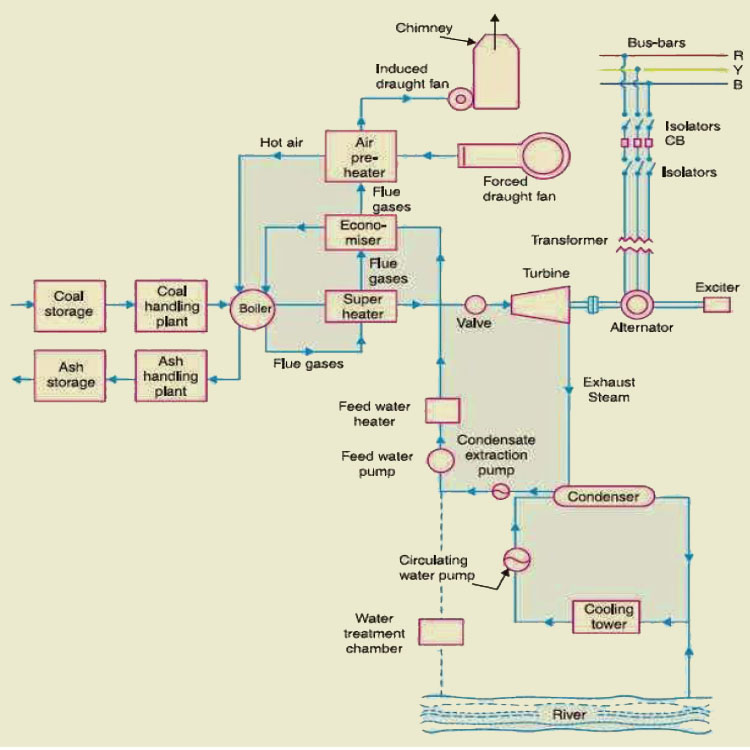 thermal-power-plant, schematic-of-thermal-plant, thermal-plant-working