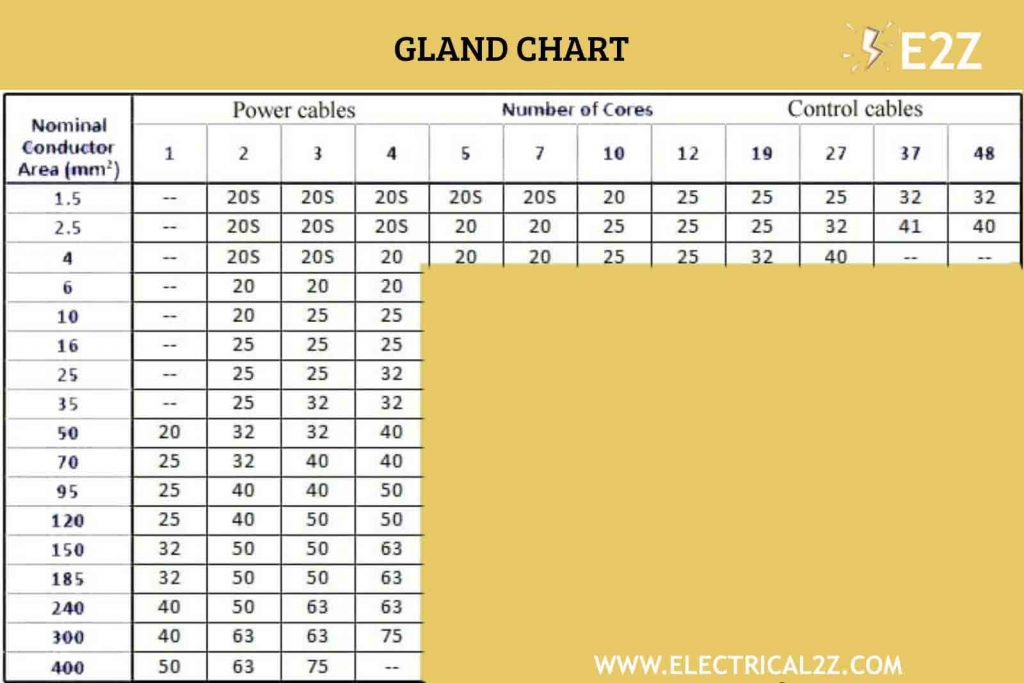 cable gland size selection chart, cable gland size, types, single compression, double compression cable gland